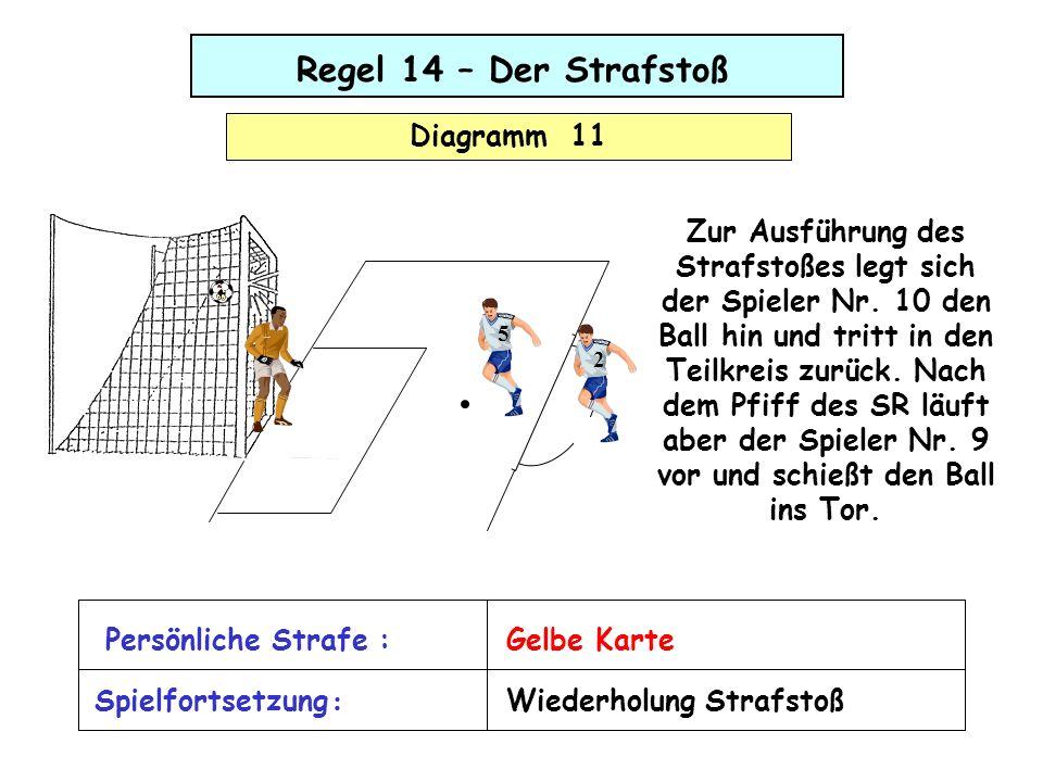 Regel 14 – Der Strafstoß Diagramm 11 Zur Ausführung des Strafstoßes legt sich der Spieler Nr. 10 den Ball hin und tritt in den Teilkreis zurück. Nach