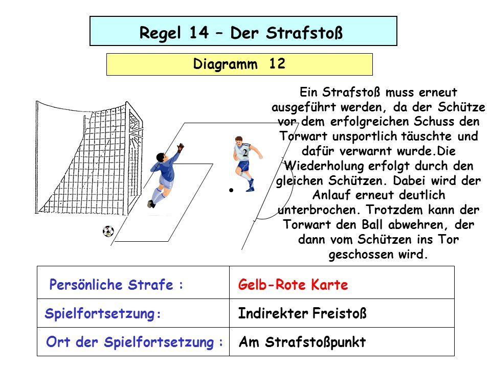 Regel 14 – Der Strafstoß Diagramm 12 2 Spielfortsetzung : Persönliche Strafe :Gelb-Rote Karte Ort der Spielfortsetzung : Indirekter Freistoß Am Strafs