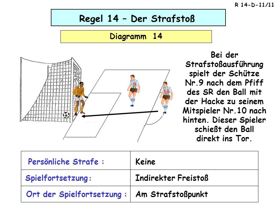 Regel 14 – Der Strafstoß Diagramm 14 Bei der Strafstoßausführung spielt der Schütze Nr.9 nach dem Pfiff des SR den Ball mit der Hacke zu seinem Mitspi