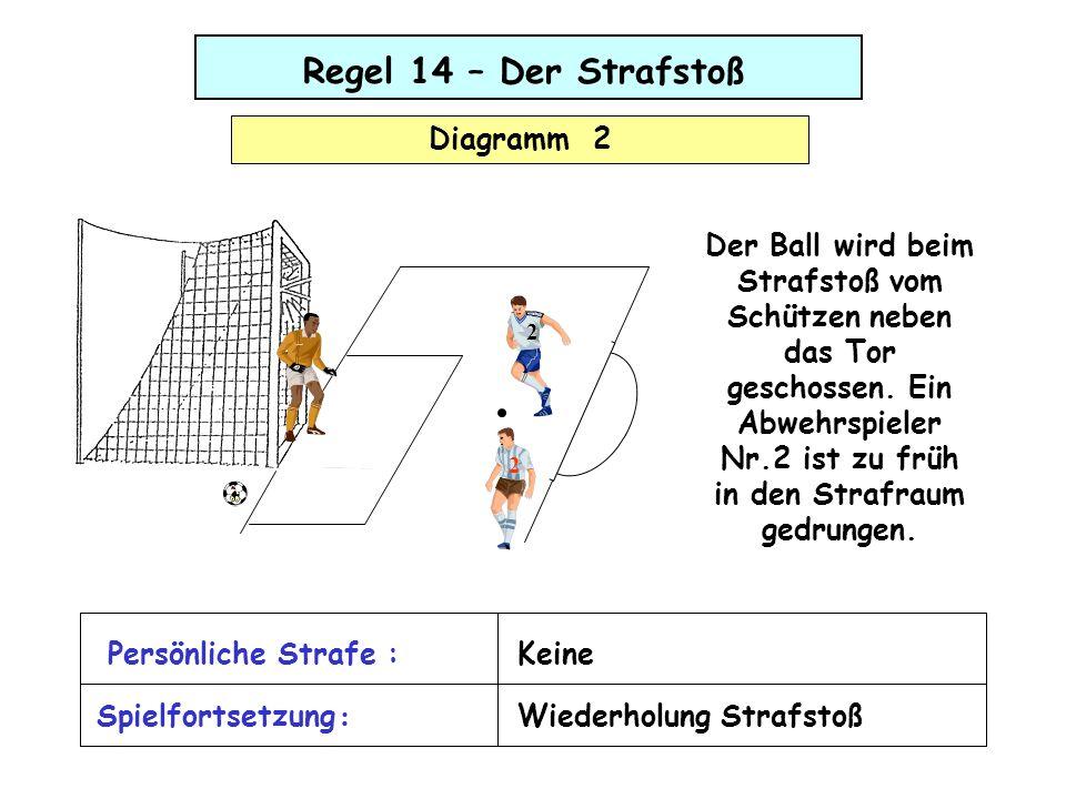Regel 14 – Der Strafstoß Diagramm 2 Der Ball wird beim Strafstoß vom Schützen neben das Tor geschossen. Ein Abwehrspieler Nr.2 ist zu früh in den Stra