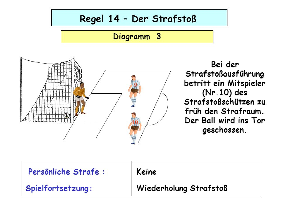 9 10 Regel 14 – Der Strafstoß Diagramm 3 Bei der Strafstoßausführung betritt ein Mitspieler (Nr.10) des Strafstoßschützen zu früh den Strafraum. Der B