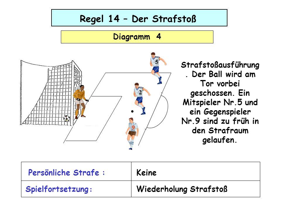 Regel 14 – Der Strafstoß Diagramm 5 Bei der Strafstoßausführung bewegt sich der Torwart deutlich zu früh von der Linie, wodurch er den Ball ins Tor-Aus abwehren kann.