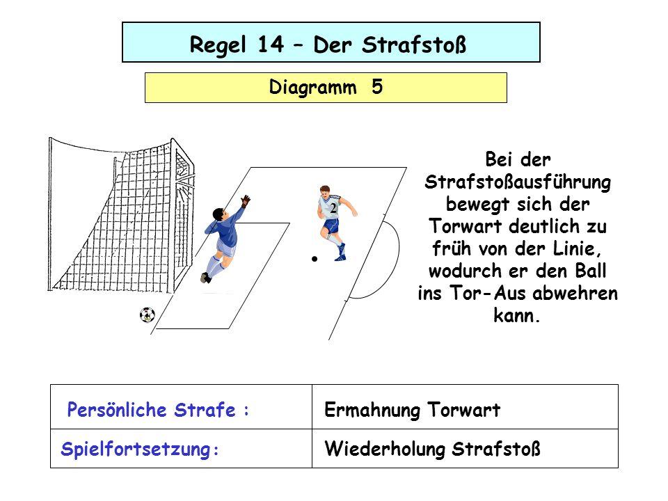 Regel 14 – Der Strafstoß Diagramm 5 Bei der Strafstoßausführung bewegt sich der Torwart deutlich zu früh von der Linie, wodurch er den Ball ins Tor-Au