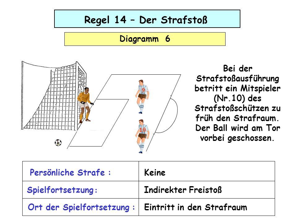 Regel 14 – Der Strafstoß Diagramm 7 Der Ball wäre zwar klar am Tor vorbei gegangen, er wird jedoch innerhalb des Spielfeldes von einem auf den Platz gelaufenen Zuschauer aufgehalten.