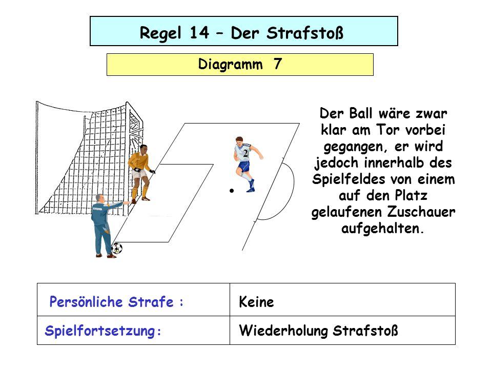 Regel 14 – Der Strafstoß Diagramm 8 Nach der korrekten Strafstoßausführung prallt der Ball gegen die Latte und ohne anschließende Berührung auf den Boden.
