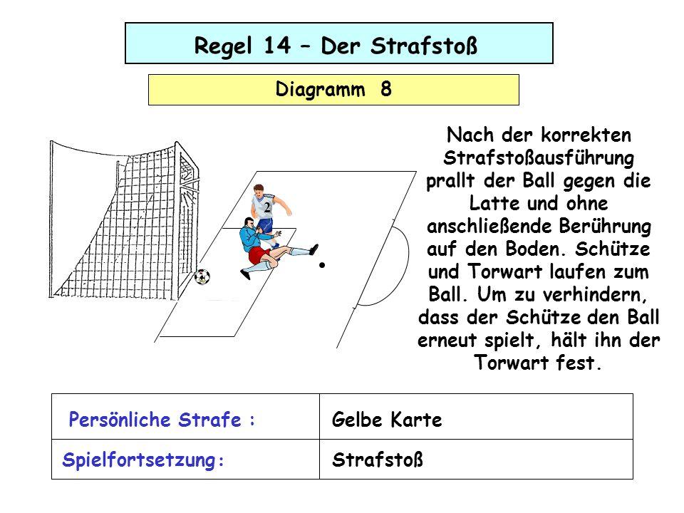 Regel 14 – Der Strafstoß Diagramm 8 Nach der korrekten Strafstoßausführung prallt der Ball gegen die Latte und ohne anschließende Berührung auf den Bo