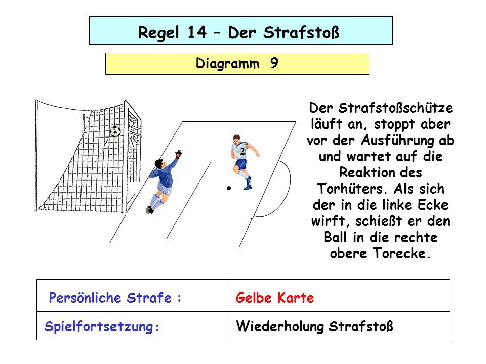 Regel 14 – Der Strafstoß Diagramm 9 Der Strafstoßschütze läuft an, stoppt aber vor der Ausführung ab und wartet auf die Reaktion des Torhüters. Als si