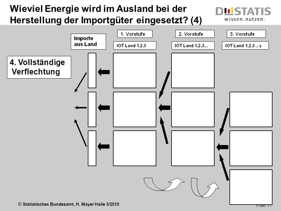 © Statistisches Bundesamt, H. Mayer Halle 3/2010 Folie 11 Wieviel Energie wird im Ausland bei der Herstellung der Importgüter eingesetzt? (4) 4. Volls