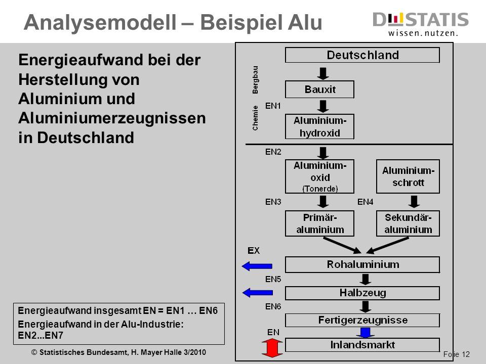 © Statistisches Bundesamt, H. Mayer Halle 3/2010 Folie 12 Energieaufwand insgesamt EN = EN1 … EN6 Energieaufwand in der Alu-Industrie: EN2...EN7 Energ