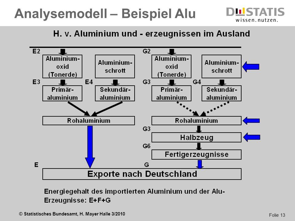 © Statistisches Bundesamt, H. Mayer Halle 3/2010 Folie 13 Analysemodell – Beispiel Alu