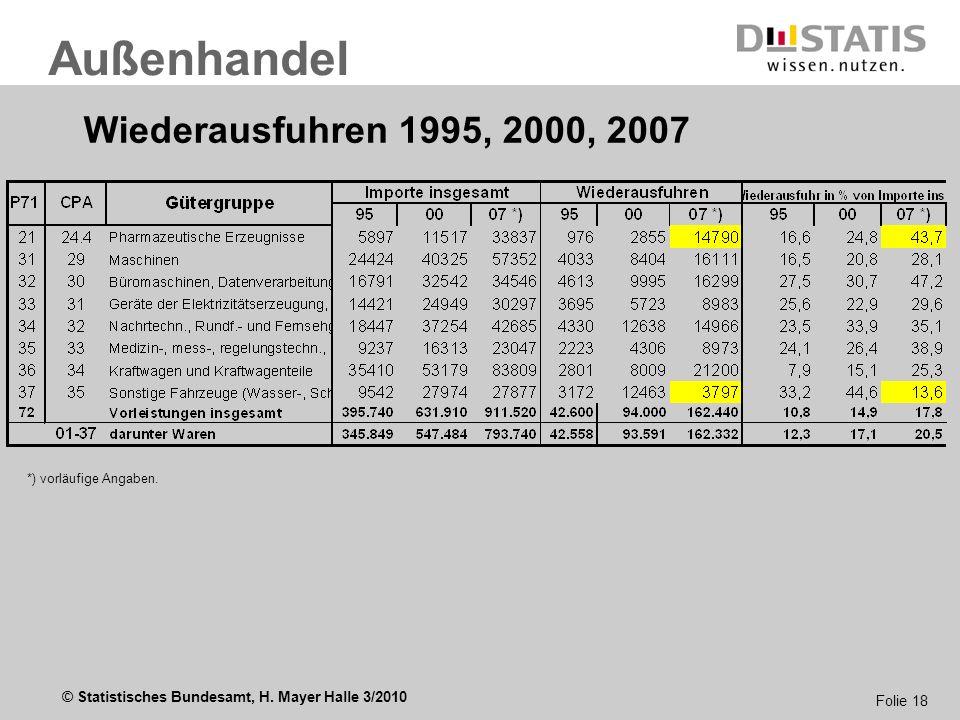 © Statistisches Bundesamt, H. Mayer Halle 3/2010 Folie 18 Außenhandel Wiederausfuhren 1995, 2000, 2007 *) vorläufige Angaben.