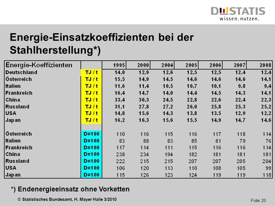 © Statistisches Bundesamt, H. Mayer Halle 3/2010 Folie 20 Energie-Einsatzkoeffizienten bei der Stahlherstellung*) *) Endenergieeinsatz ohne Vorketten