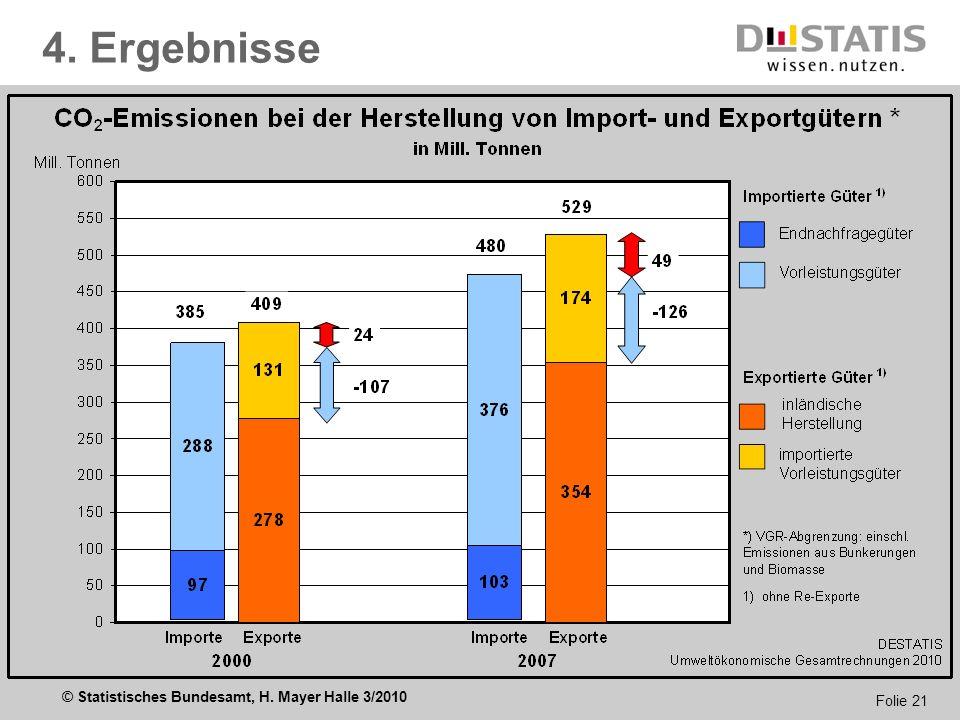 © Statistisches Bundesamt, H. Mayer Halle 3/2010 Folie 21 4. Ergebnisse