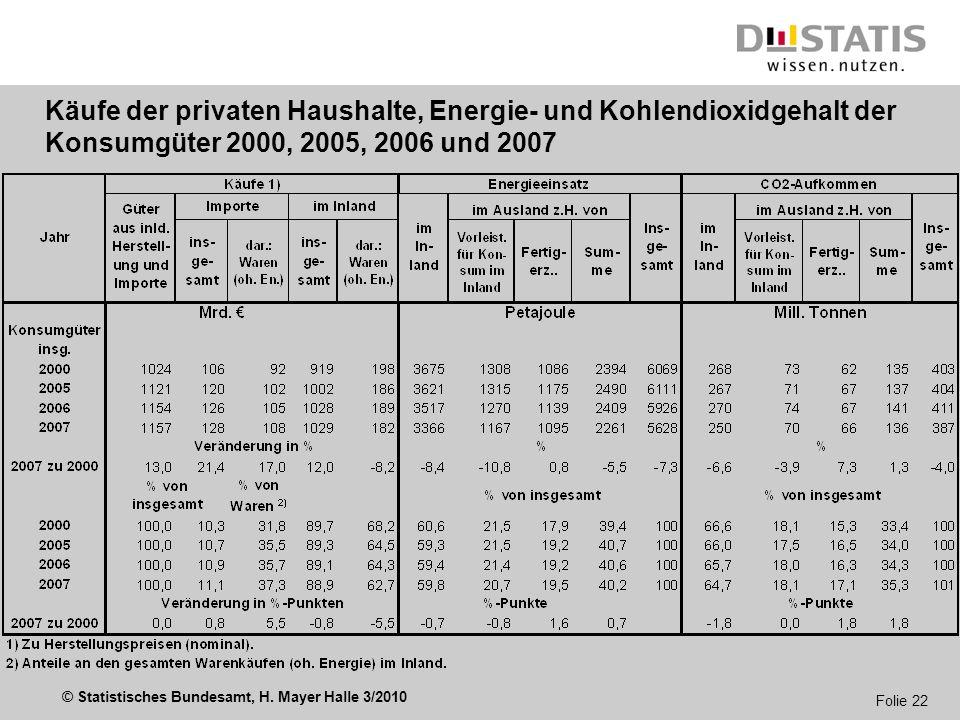 © Statistisches Bundesamt, H. Mayer Halle 3/2010 Folie 22 Käufe der privaten Haushalte, Energie- und Kohlendioxidgehalt der Konsumgüter 2000, 2005, 20