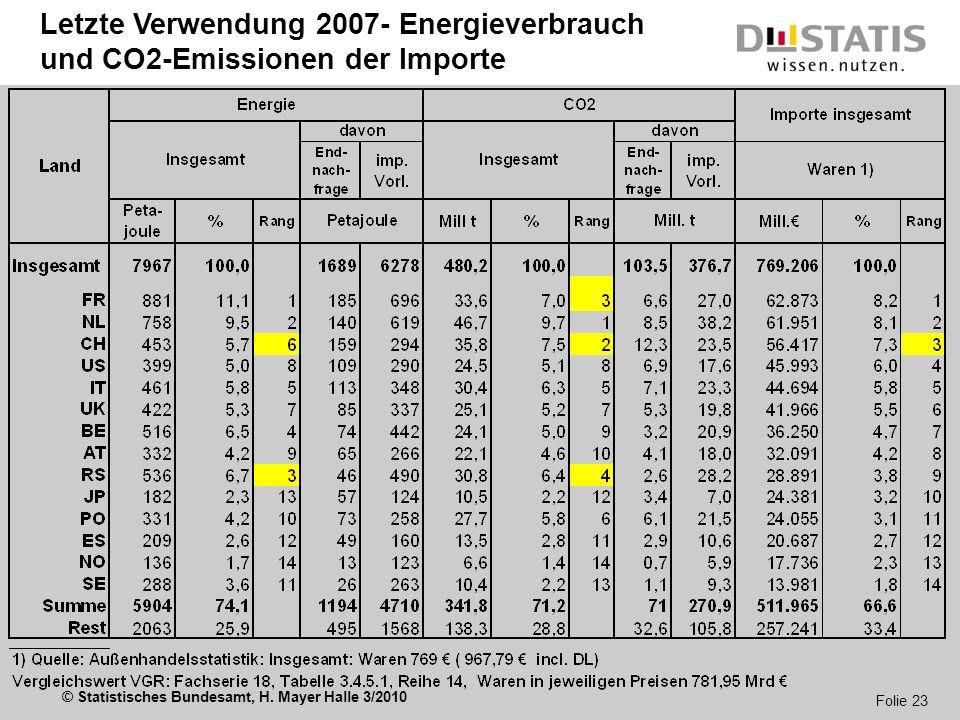 © Statistisches Bundesamt, H. Mayer Halle 3/2010 Folie 23 Letzte Verwendung 2007- Energieverbrauch und CO2-Emissionen der Importe