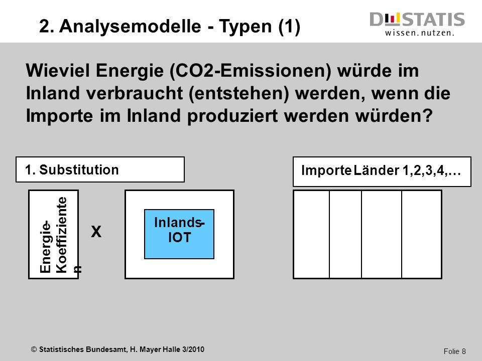© Statistisches Bundesamt, H. Mayer Halle 3/2010 Folie 8 X Wieviel Energie (CO2-Emissionen) würde im Inland verbraucht (entstehen) werden, wenn die Im