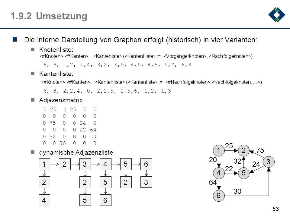 1.9.2Umsetzung Die interne Darstellung von Graphen erfolgt (historisch) in vier Varianten: Knotenliste:,, ( :=, ) 6, 8, 1,2, 1,4, 3,2, 3,5, 4,5, 4,6,