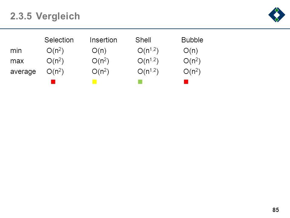 2.3.5Vergleich SelectionInsertionShellBubble min O(n 2 ) O(n) O(n 1,2 ) O(n) max O(n 2 ) O(n 2 ) O(n 1,2 ) O(n 2 ) average O(n 2 ) O(n 2 ) O(n 1,2 ) O