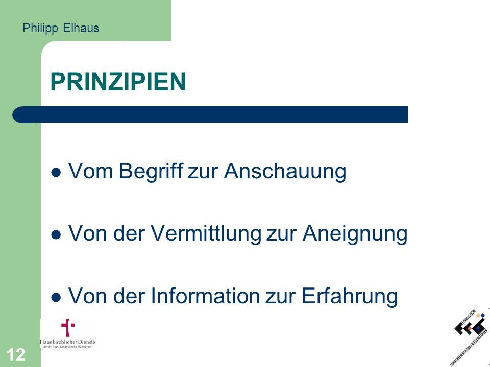 12 PRINZIPIEN Vom Begriff zur Anschauung Von der Vermittlung zur Aneignung Von der Information zur Erfahrung Philipp Elhaus