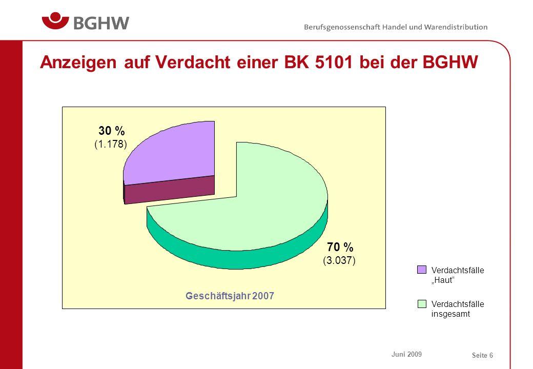 Juni 2009 Seite 6 Anzeigen auf Verdacht einer BK 5101 bei der BGHW Verdachtsfälle insgesamt 30 % (1.178) 70 % (3.037) Geschäftsjahr 2007 Verdachtsfäll