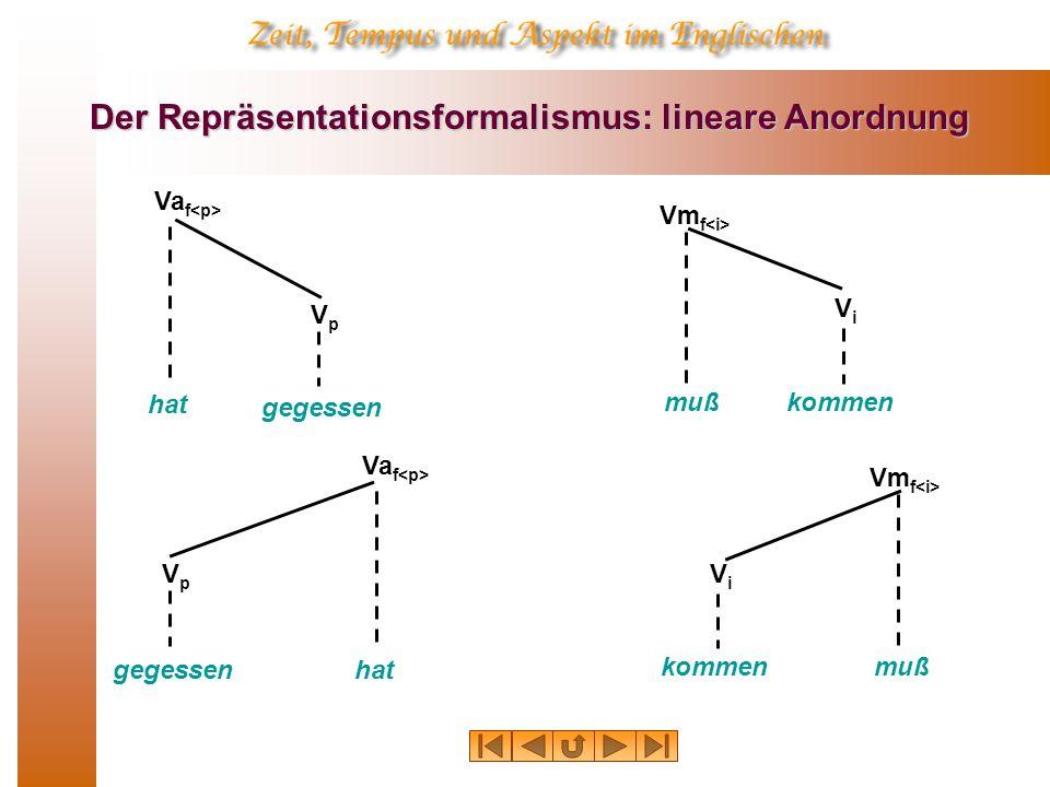 Der Repräsentationsformalismus: lineare Anordnung hat Va f gegessen VpVp muß Vm f kommen ViVi hat Va f gegessen VpVp muß Vm f kommen ViVi
