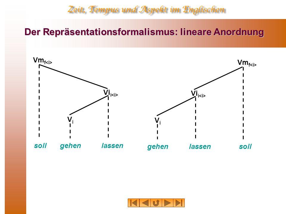 Der Repräsentationsformalismus: lineare Anordnung soll Vm f lassen Vi i gehen ViVi soll Vm f lassen Vi i gehen ViVi