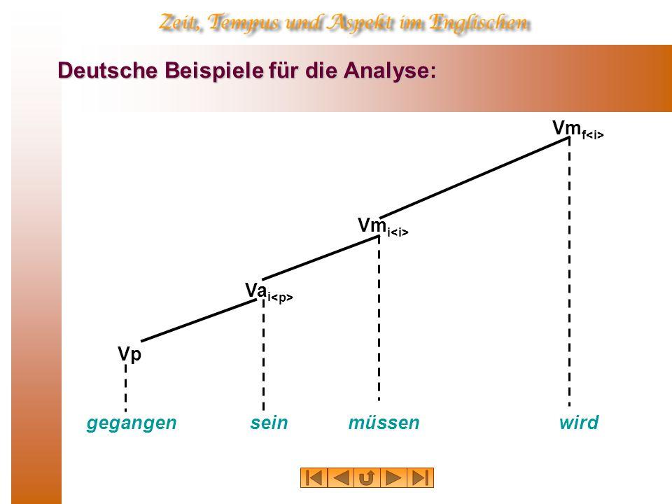 Deutsche Beispiele für die Analyse: wird Vm f müssen Vm i sein Va i gegangen Vp