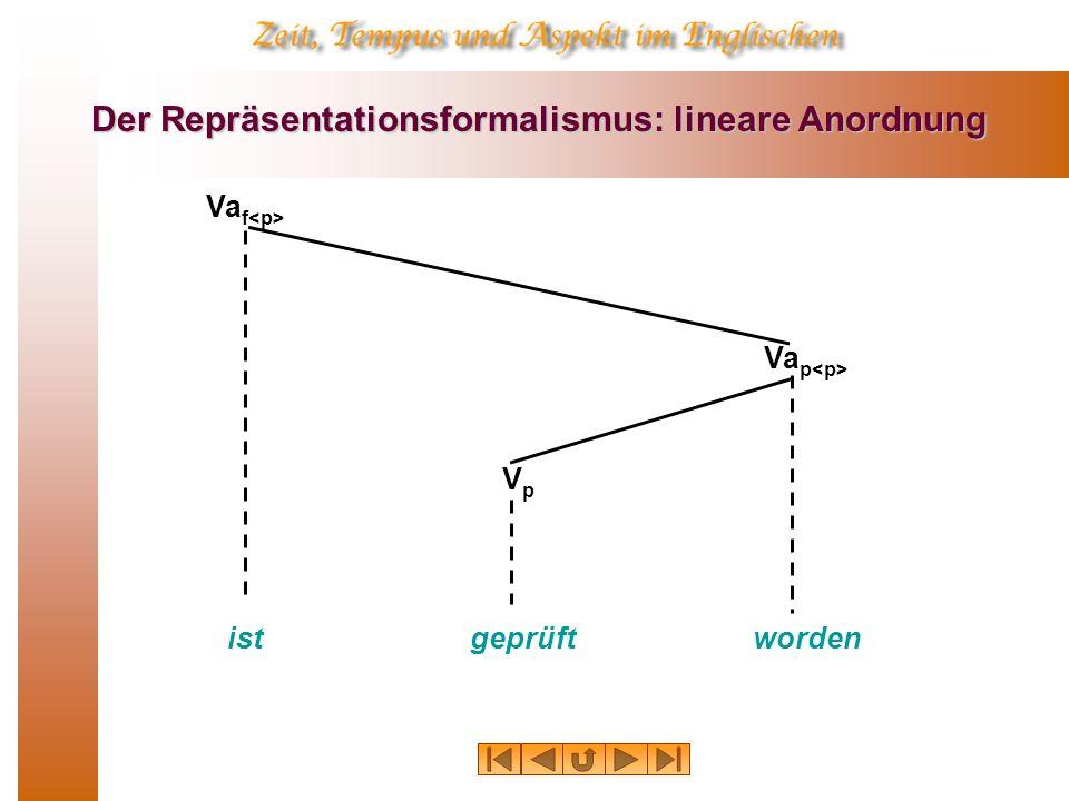 Der Repräsentationsformalismus: lineare Anordnung Va f VpVp Va p wordenistgeprüft