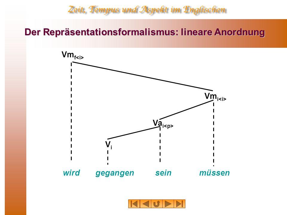 Der Repräsentationsformalismus: lineare Anordnung wirdgegangen Vm f Va i müssen ViVi Vm i sein