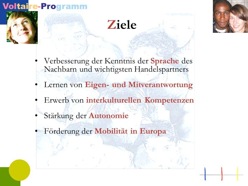 Voltaire-Programm Ziele Verbesserung der Kenntnis der Sprache des Nachbarn und wichtigsten Handelspartners Lernen von Eigen- und Mitverantwortung Erwe
