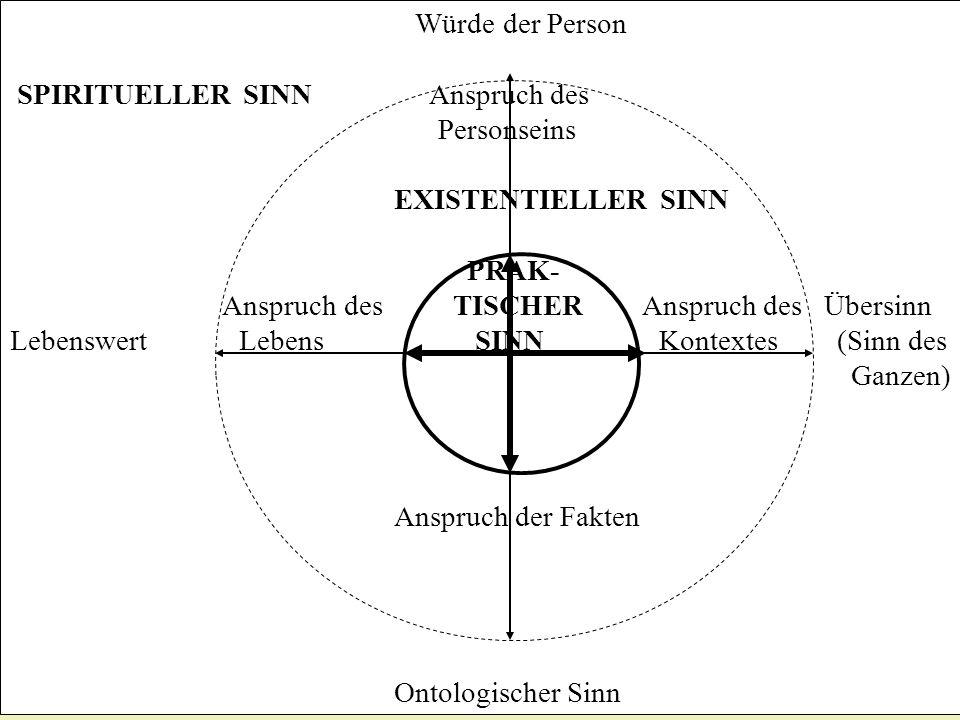 Würde der Person SPIRITUELLER SINN Anspruch des Personseins EXISTENTIELLER SINN PRAK- Anspruch des TISCHER Anspruch des Übersinn Lebenswert Lebens SIN