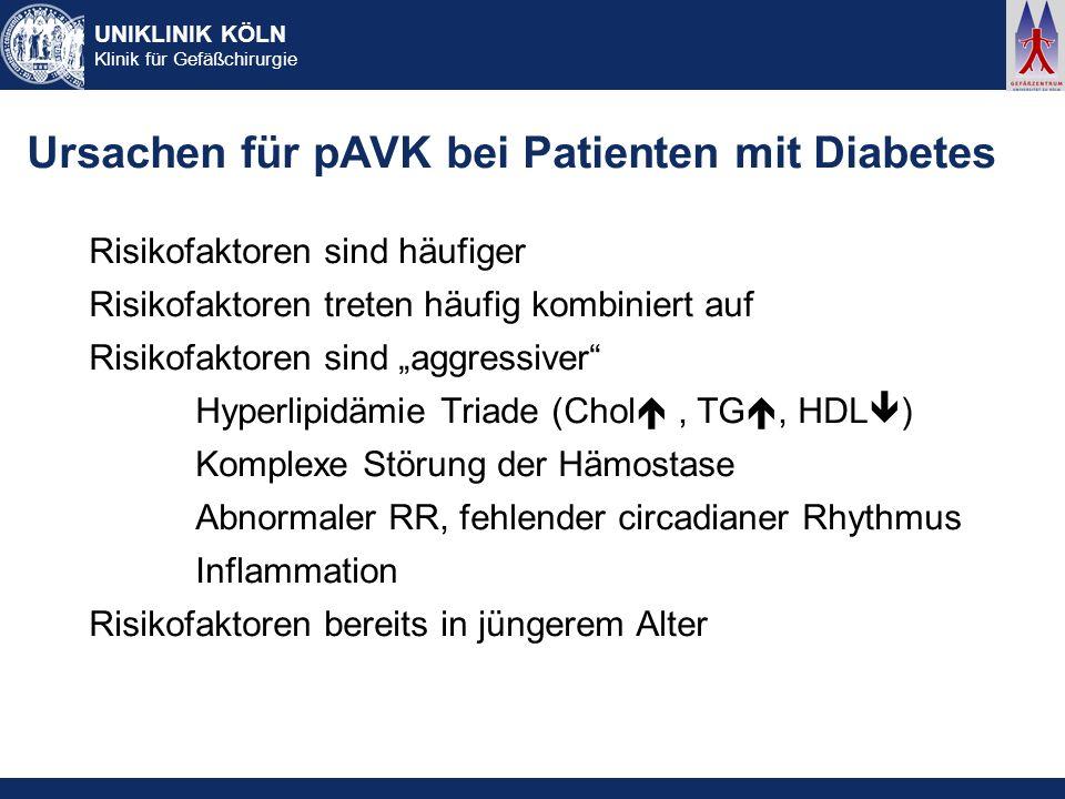 UNIKLINIK KÖLN Klinik für Gefäßchirurgie Ursachen für pAVK bei Patienten mit Diabetes Risikofaktoren sind häufiger Risikofaktoren treten häufig kombin