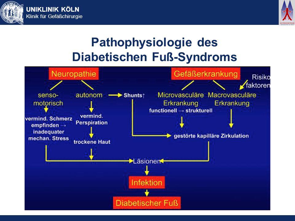 UNIKLINIK KÖLN Klinik für Gefäßchirurgie Pathophysiologie des Diabetischen Fuß-Syndroms