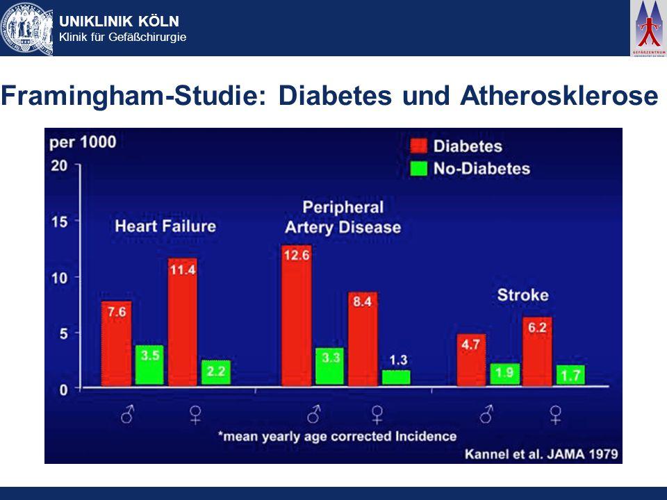 UNIKLINIK KÖLN Klinik für Gefäßchirurgie pAVK, Typ II Diabetes und Mortalität Beach KW et al.