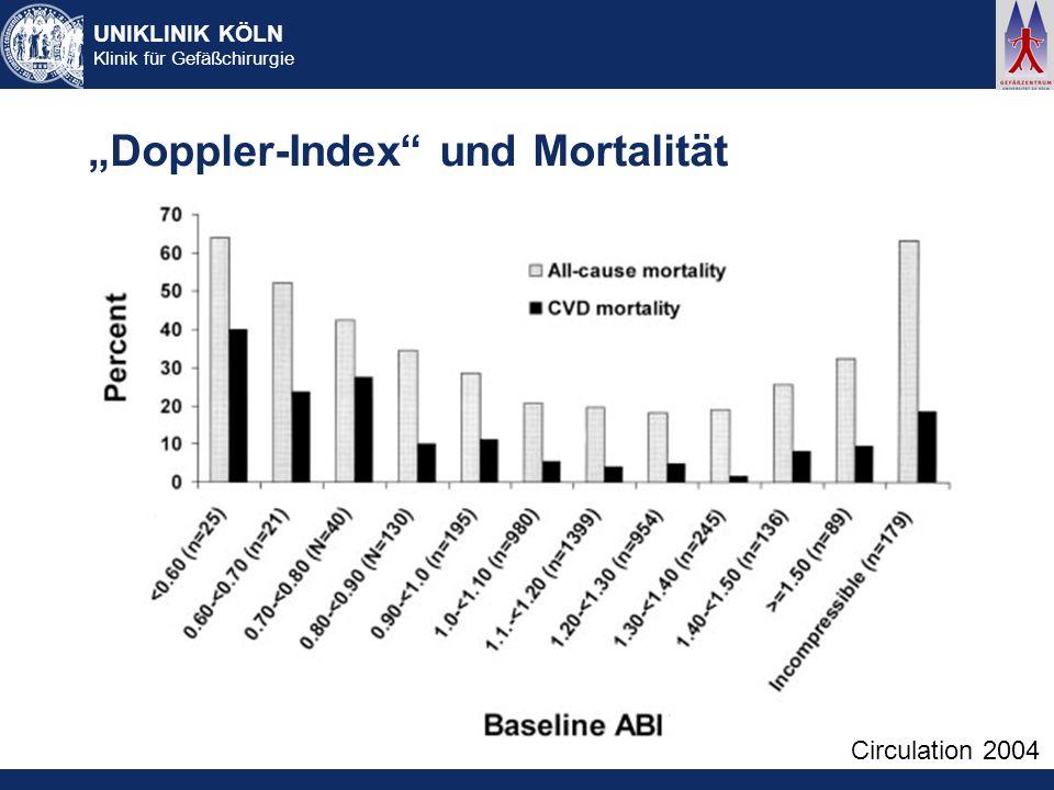 UNIKLINIK KÖLN Klinik für Gefäßchirurgie Doppler-Index und Mortalität Circulation 2004