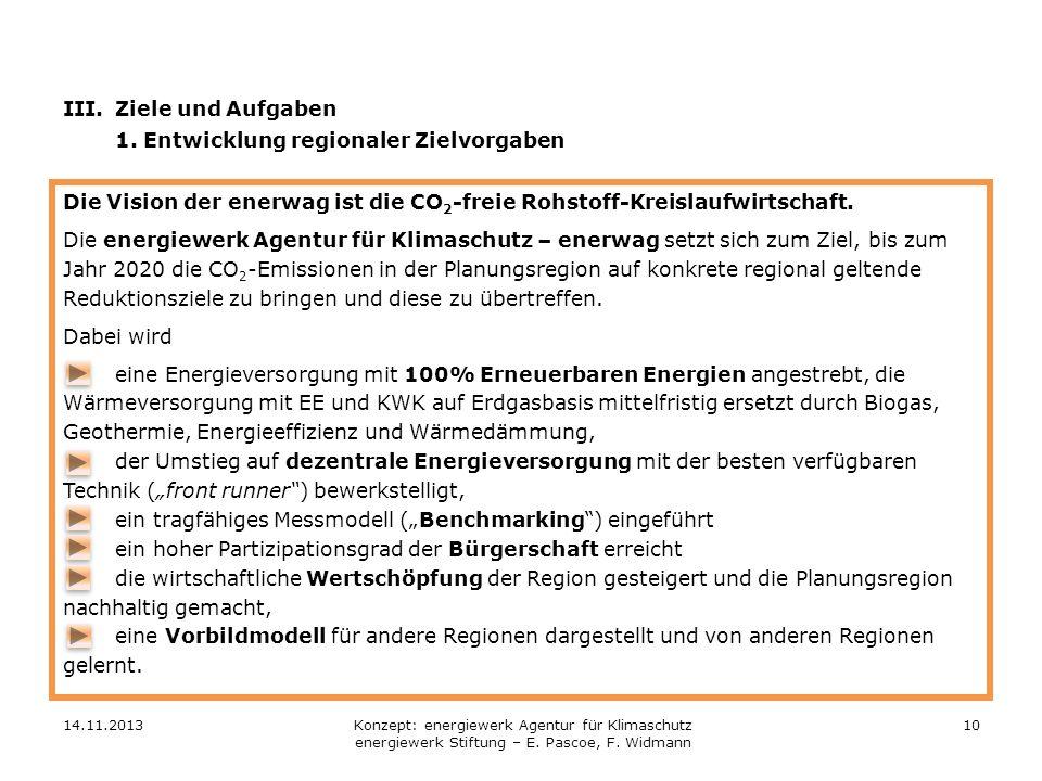 14.11.201310 Die Vision der enerwag ist die CO 2 -freie Rohstoff-Kreislaufwirtschaft. Die energiewerk Agentur für Klimaschutz – enerwag setzt sich zum