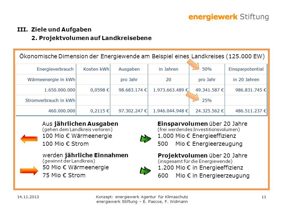 14.11.201311 Ökonomische Dimension der Energiewende am Beispiel eines Landkreises (125.000 EW) Aus jährlichen Ausgaben (gehen dem Landkreis verloren) 100 Mio Wärmeenergie 100 Mio Strom Einsparvolumen über 20 Jahre (frei werdendes Investitionsvolumen) 1.000 Mio Energieeffizienz 500 Mio Energieerzeugung werden jährliche Einnahmen (gewinnt der Landkreis) 50 Mio Wärmeenergie 75 Mio Strom III.