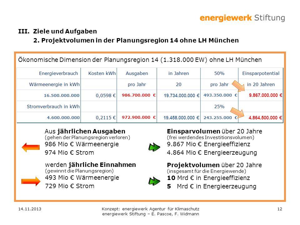 14.11.201312 Ökonomische Dimension der Planungsregion 14 (1.318.000 EW) ohne LH München Aus jährlichen Ausgaben (gehen der Planungsregion verloren) 986 Mio Wärmeenergie 974 Mio Strom Einsparvolumen über 20 Jahre (frei werdendes Investitionsvolumen) 9.867 Mio Energieeffizienz 4.864 Mio Energieerzeugung werden jährliche Einnahmen (gewinnt die Planungsregion) 493 Mio Wärmeenergie 729 Mio Strom 16.500.000.000 986.700.000 19.734.000.000 493.350.000 9.867.000.000 4.600.000.000 972.900.000 19.458.000.000 243.255.000 4.864.500.000 III.