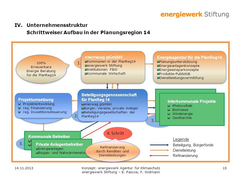 14.11.201315 2. Schritt 1. Schritt 3. Schritt Kommunale Betreiber Energieanlagen Biogas- und Nahwärmenetze Private Anlagenbetreiber Energieanlagen Bio