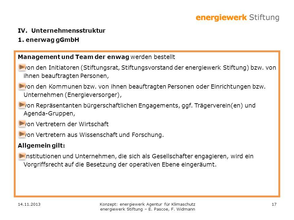 14.11.201317 Management und Team der enwag werden bestellt von den Initiatoren (Stiftungsrat, Stiftungsvorstand der energiewerk Stiftung) bzw. von ihn