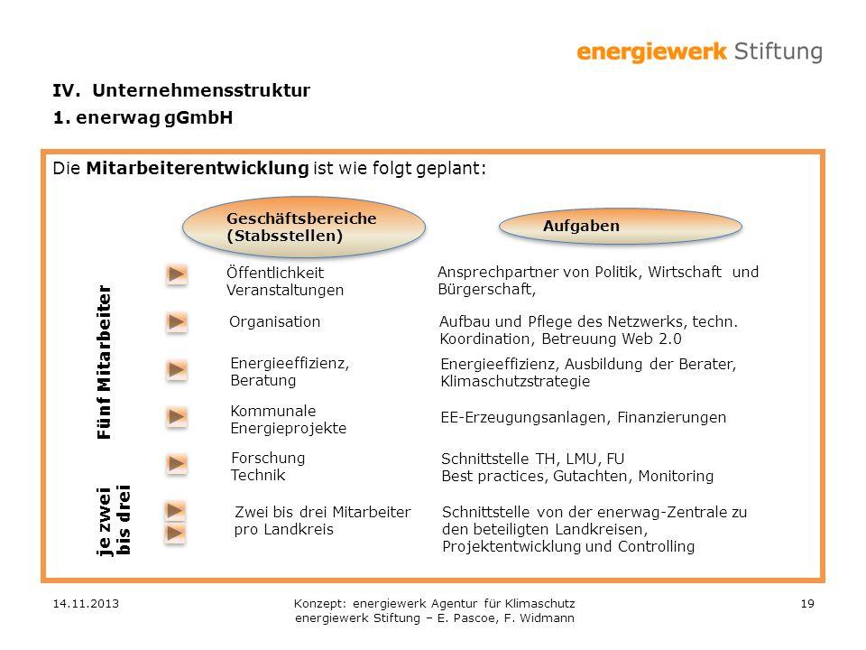 14.11.201319 Die Mitarbeiterentwicklung ist wie folgt geplant: Geschäftsbereiche (Stabsstellen) Geschäftsbereiche (Stabsstellen) Organisation Energiee