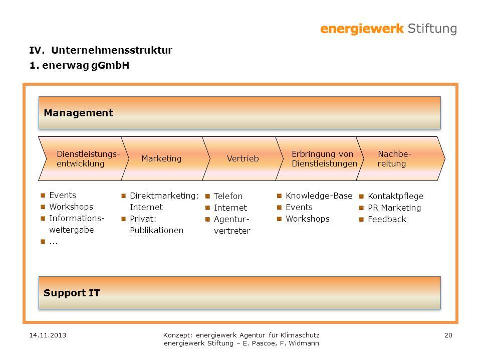 14.11.201320 Management Erbringung von Dienstleistungen VertriebMarketing Dienstleistungs- entwicklung Nachbe- reitung Support IT Events Workshops Inf