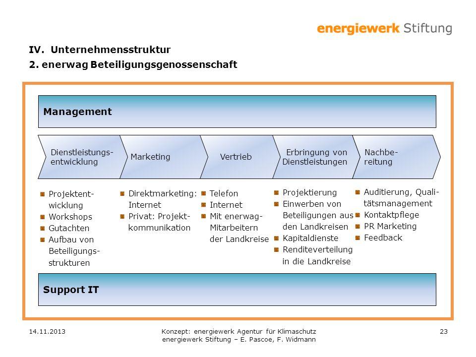 14.11.201323 Management Erbringung von Dienstleistungen VertriebMarketing Dienstleistungs- entwicklung Nachbe- reitung Support IT Projektent- wicklung