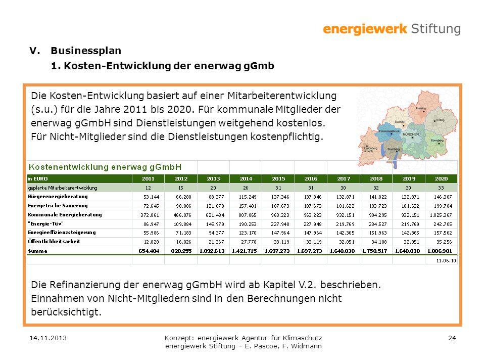 14.11.201324 Die Kosten-Entwicklung basiert auf einer Mitarbeiterentwicklung (s.u.) für die Jahre 2011 bis 2020. Für kommunale Mitglieder der enerwag