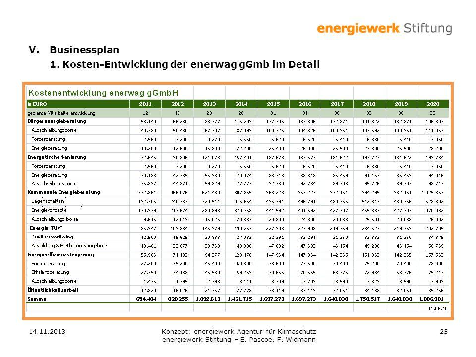 14.11.201325 V.Businessplan 1. Kosten-Entwicklung der enerwag gGmb im Detail Konzept: energiewerk Agentur für Klimaschutz energiewerk Stiftung – E. Pa