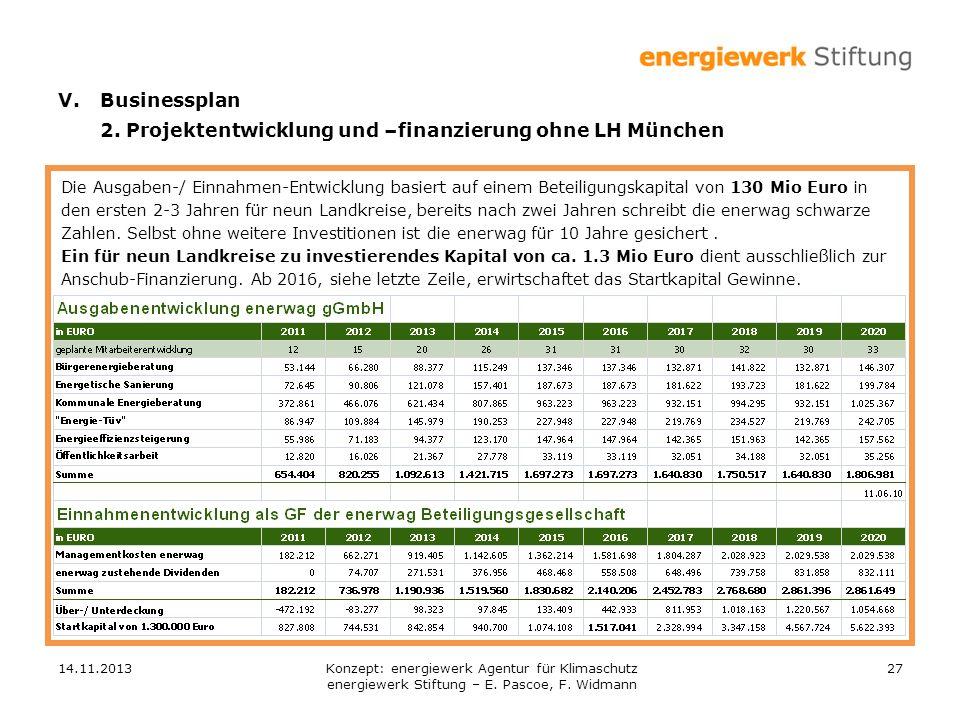 14.11.201327 V.Businessplan 2. Projektentwicklung und –finanzierung ohne LH München Die Ausgaben-/ Einnahmen-Entwicklung basiert auf einem Beteiligung