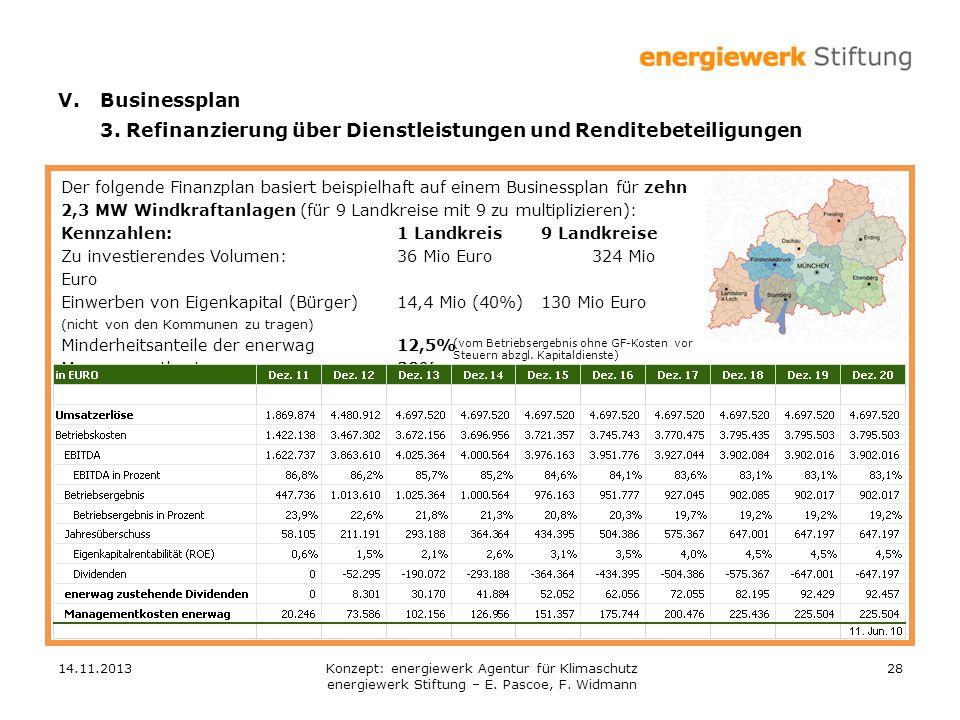 14.11.201328 Der folgende Finanzplan basiert beispielhaft auf einem Businessplan für zehn 2,3 MW Windkraftanlagen (für 9 Landkreise mit 9 zu multipliz