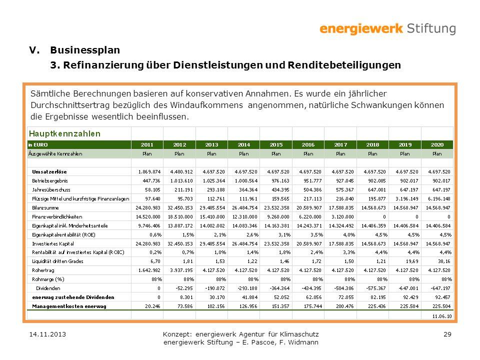 14.11.201329 V.Businessplan 3. Refinanzierung über Dienstleistungen und Renditebeteiligungen Sämtliche Berechnungen basieren auf konservativen Annahme