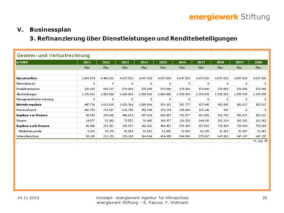 14.11.201330 V.Businessplan 3. Refinanzierung über Dienstleistungen und Renditebeteiligungen Konzept: energiewerk Agentur für Klimaschutz energiewerk