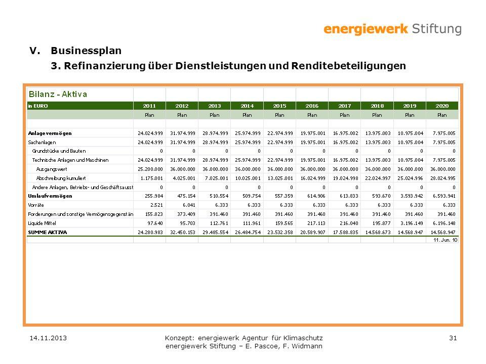 14.11.201331 V.Businessplan 3. Refinanzierung über Dienstleistungen und Renditebeteiligungen Konzept: energiewerk Agentur für Klimaschutz energiewerk